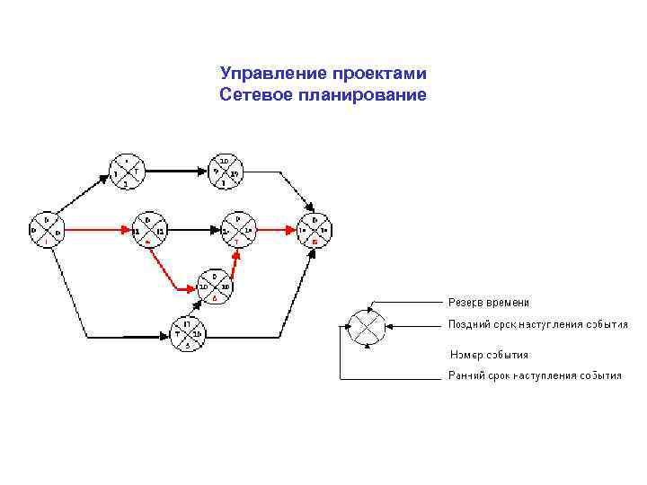 Управление проектами Сетевое планирование