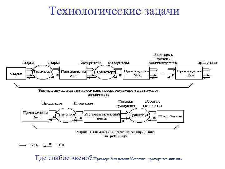 Технологические задачи Где слабое звено? Пример: Академик Кошкин – роторные линии.