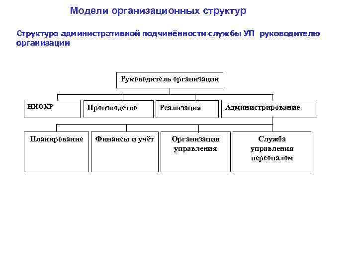 Модели организационных структур Структура административной подчинённости службы УП руководителю организации