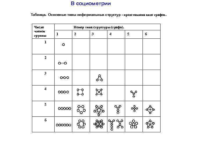 В социометрии Таблица. Основные типы неформальных структур - представлена виде