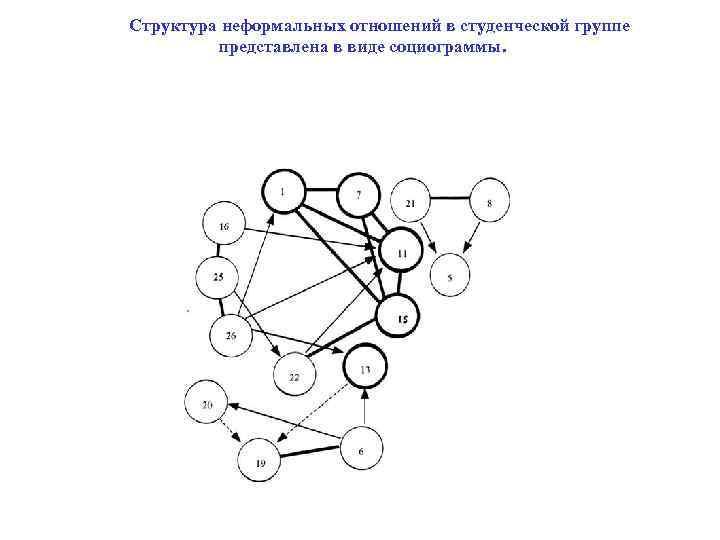 Структура неформальных отношений в студенческой группе   представлена в виде
