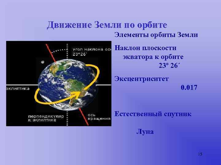 Движение Земли по орбите   Элементы орбиты Земли   Наклон плоскости