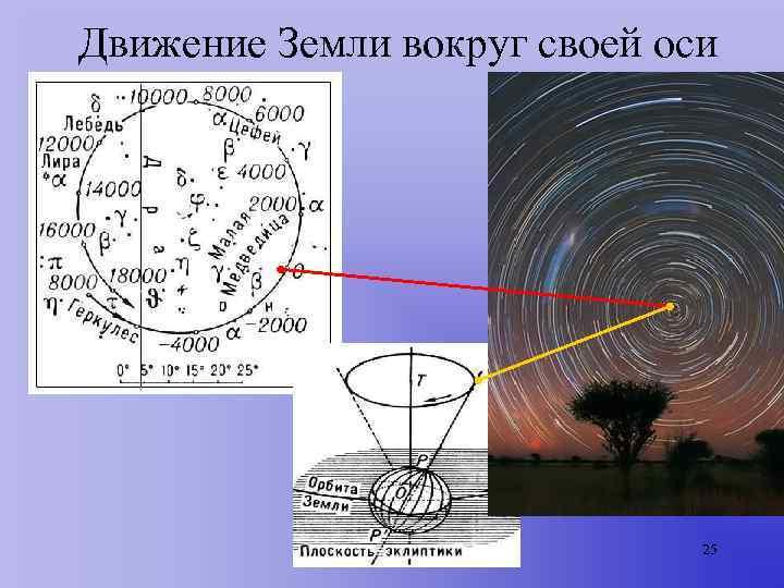 Движение Земли вокруг своей оси      25