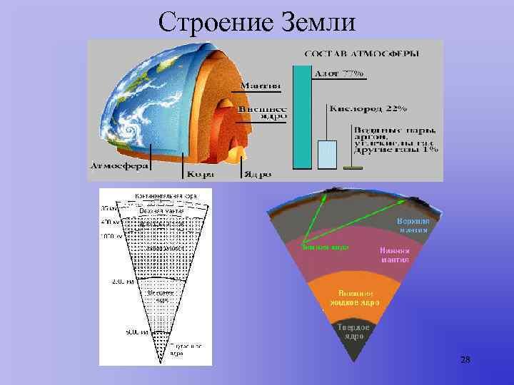 Строение Земли     28