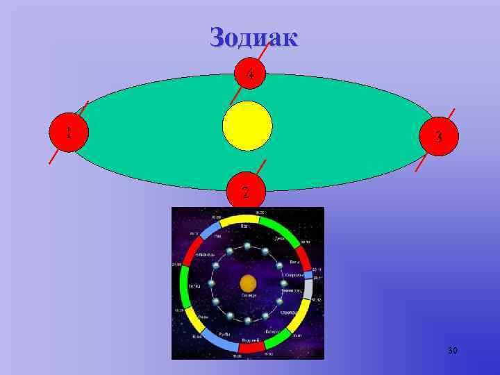Зодиак  4  1  3   2