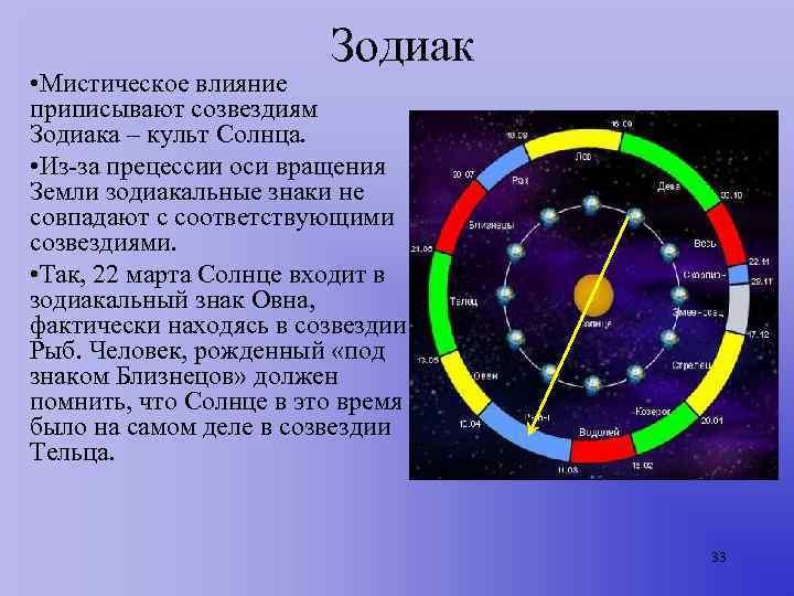 Зодиак • Мистическое влияние приписывают созвездиям Зодиака – культ