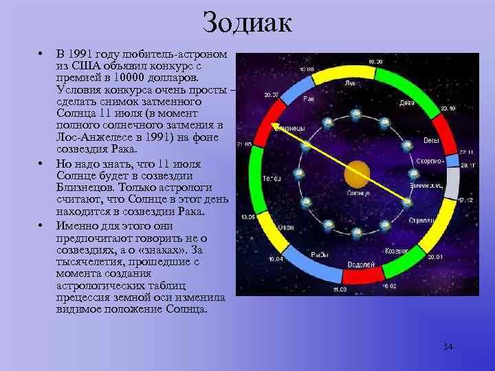 Зодиак •  В 1991 году любитель-астроном из США