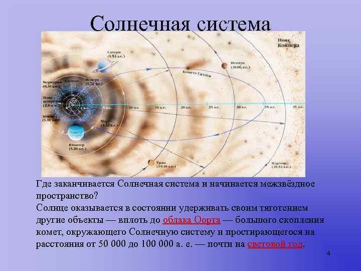 Солнечная система Где заканчивается Солнечная система и начинается межзвёздное пространство?  Солнце