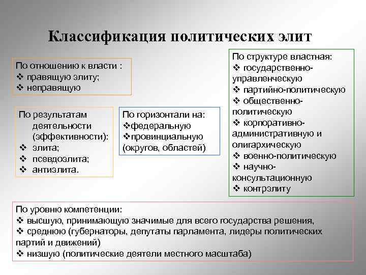 Классификация политических элит     По структуре властная: По отношению к