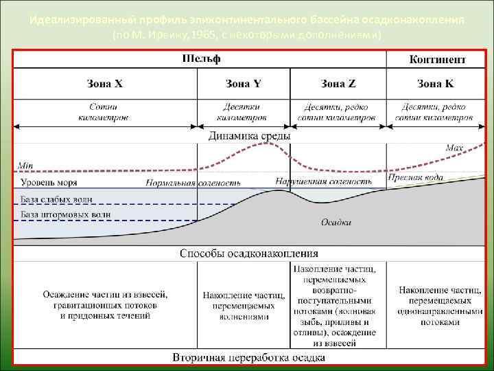 Идеализированный профиль эпиконтинентального бассейна осадконакопления   (по М. Ирвину, 1965, с некоторыми дополнениями)