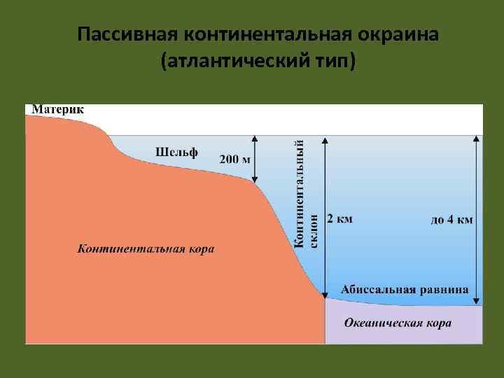 Пассивная континентальная окраина   (атлантический тип)