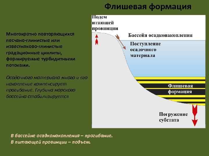 Флишевая формация Многократно повторяющихся песчано-глинистые или известняково-глинистые