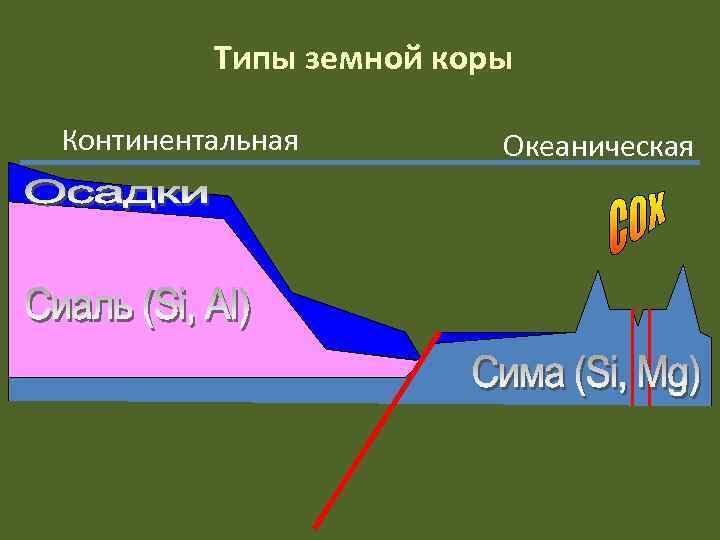 Типы земной коры Континентальная   Океаническая