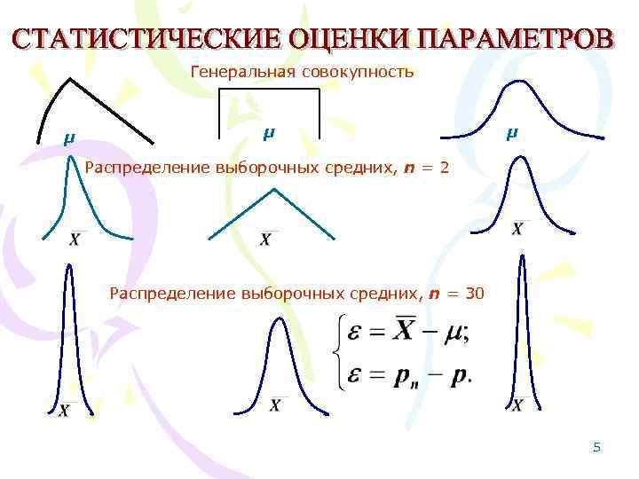 Генеральная совокупность  μ     μ Распределение