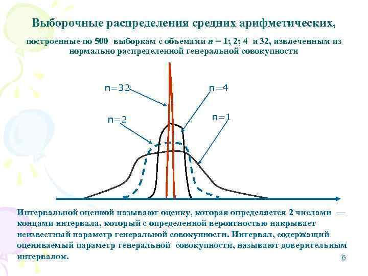 Выборочные распределения средних арифметических,  построенные по 500 выборкам с объемами п