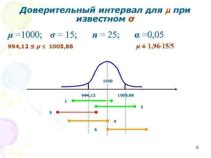 Доверительный интервал для  при   известном σ μ =1000; σ