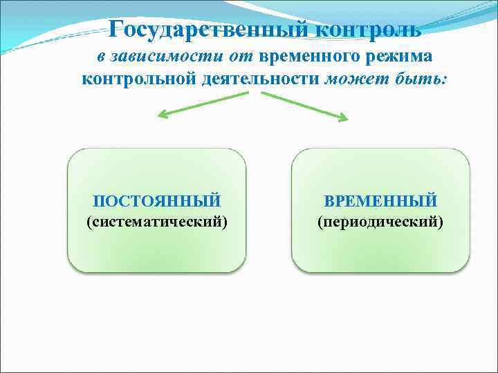 Государственный контроль в зависимости от временного режима контрольной деятельности может быть:  ПОСТОЯННЫЙ