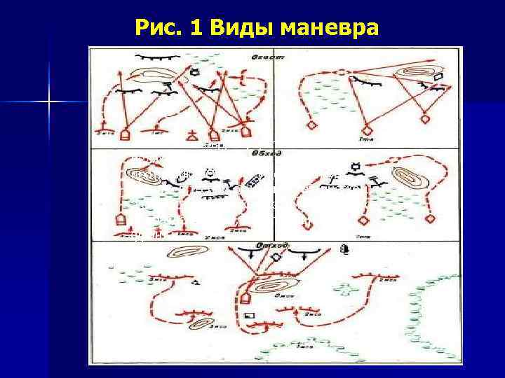 Рис. 1 Виды маневра  Охват  маневр, осуществляемый в целях выхода для