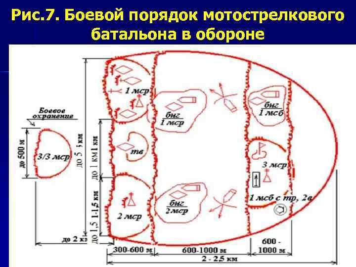 Рис. 7. Боевой порядок мотострелкового  батальона в обороне