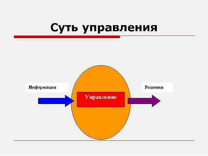 Суть управления Информация    Решения    Управление