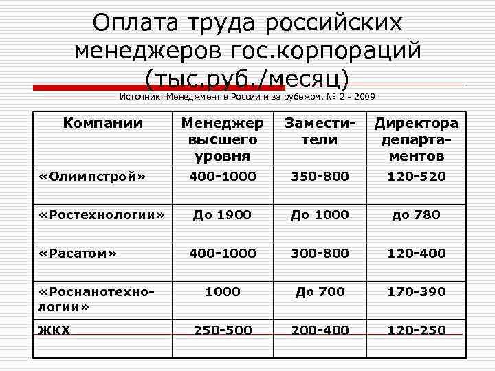 Оплата труда российских  менеджеров гос. корпораций  (тыс. руб. /месяц)