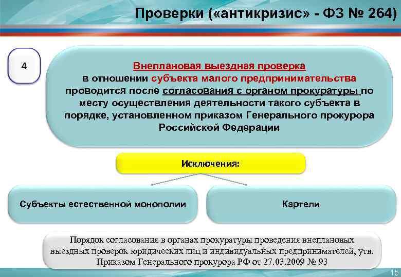 Проверки ( «антикризис» - ФЗ № 264)  4