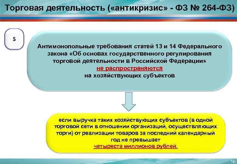 Торговая деятельность ( «антикризис» - ФЗ № 264 -ФЗ)  5  Антимонопольные требования