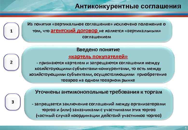Антиконкурентные соглашения Из понятия «вертикальное соглашение» исключено положение о 1