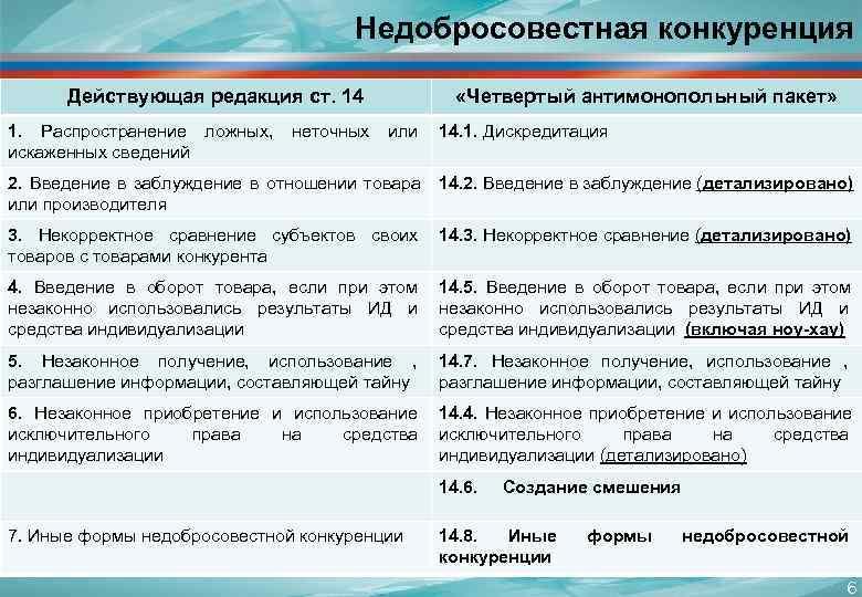 Недобросовестная конкуренция   Действующая редакция ст.