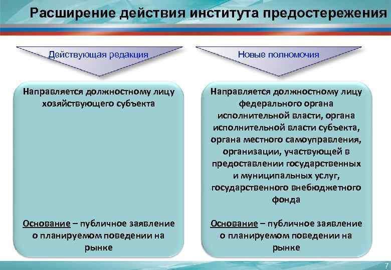 Расширение действия института предостережения  Действующая редакция   Новые полномочия  Направляется