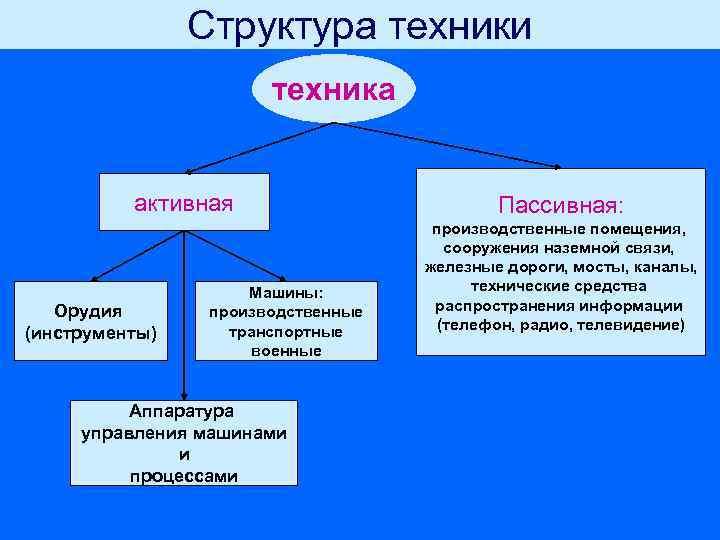 Структура техники    техника   активная
