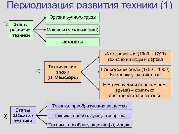 Периодизация развития техники (1)    Орудия ручного труда 1)  Этапы