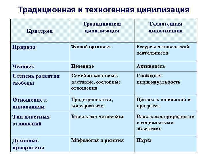 Традиционная и техногенная цивилизация    Традиционная  Техногенная Критерии  цивилизация