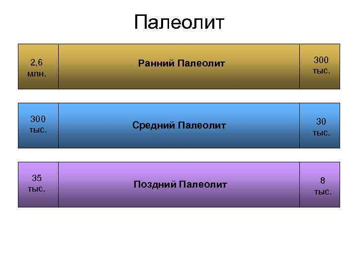 Палеолит 2, 6 Ранний Палеолит  300 млн.    тыс.