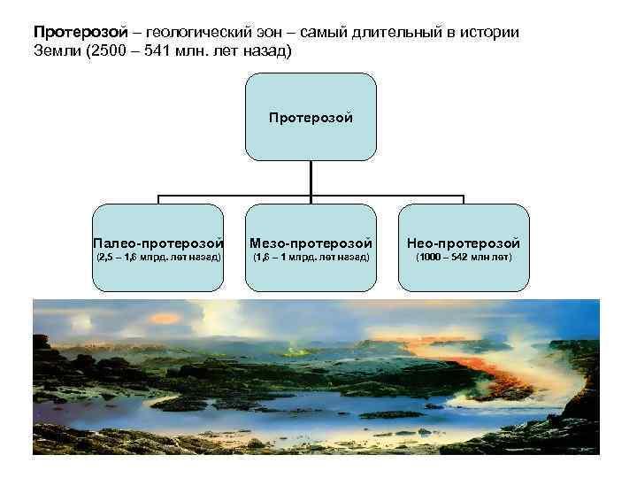 Протерозой – геологический эон – самый длительный в истории Земли (2500 – 541 млн.