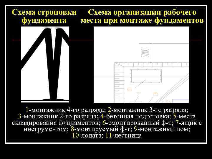 Схема строповки Схема организации рабочего  фундамента  места при монтаже фундаментов