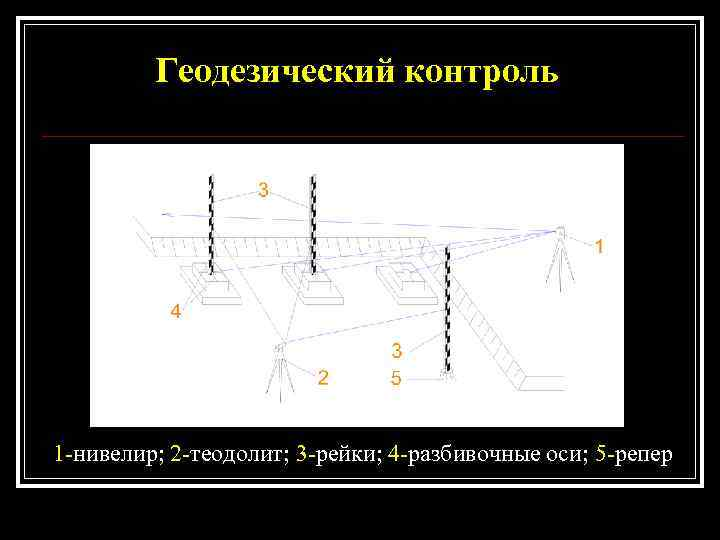 Геодезический контроль 1 -нивелир; 2 -теодолит; 3 -рейки; 4 -разбивочные оси;