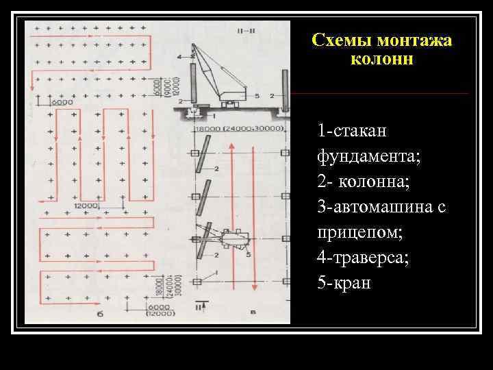 Схемы монтажа колонн  1 -стакан фундамента; 2 - колонна; 3 -автомашина с прицепом;