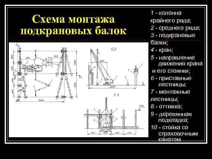 1 - колонна  Схема монтажа крайнего ряда;  подкрановых