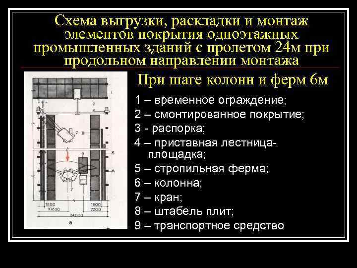 Схема выгрузки, раскладки и монтаж элементов покрытия одноэтажных промышленных зданий с пролетом