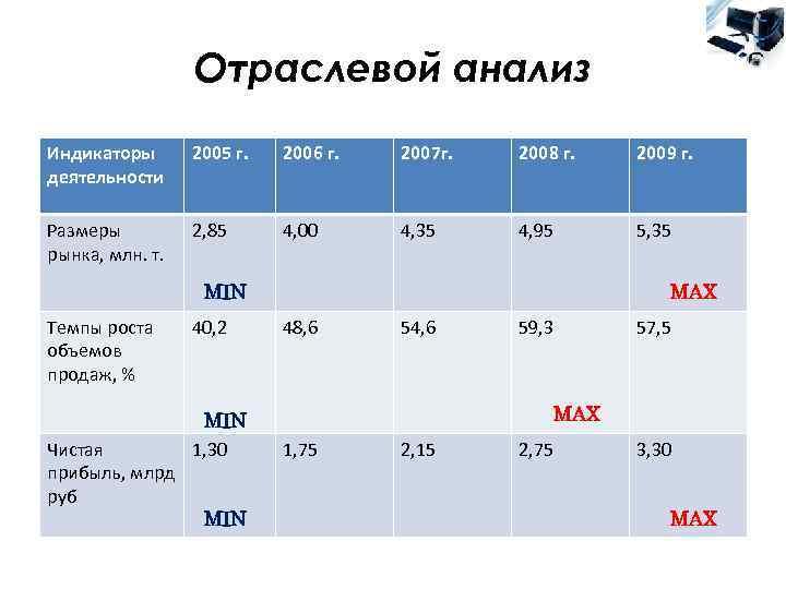 Отраслевой анализ Индикаторы  2005 г.  2006 г.  2007