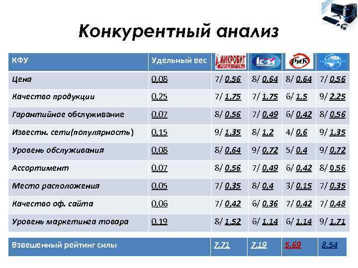 Конкурентный анализ КФУ      Удельный вес Цена