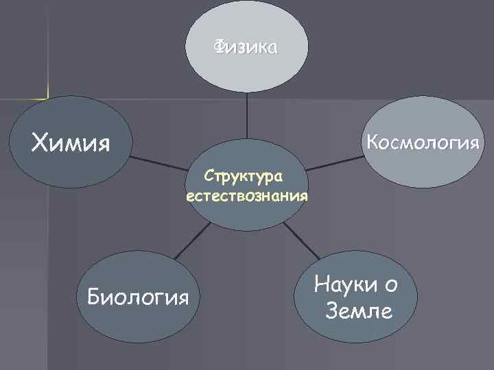 Физика Химия     Космология   Структура