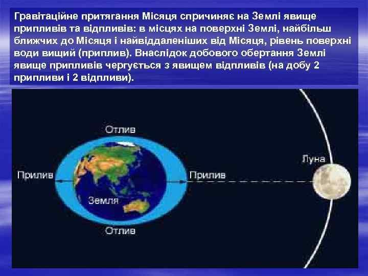 Гравітаційне притягання Місяця спричиняє на Землі явище припливів та відпливів: в місцях на поверхні
