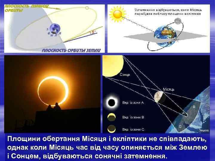 Площини обертання Місяця і екліптики не співпадають, однак коли Місяць час від часу опиняється