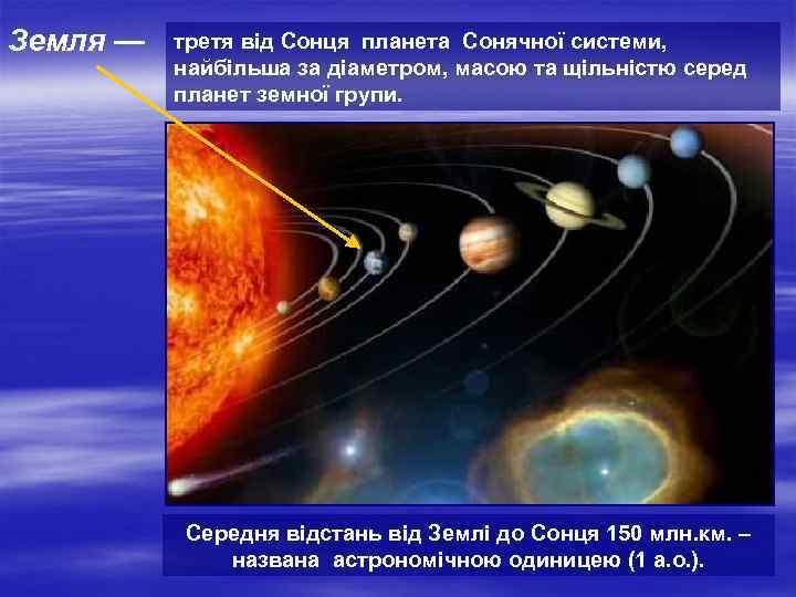 Земля —  третя від Сонця планета Сонячної системи,  найбільша за діаметром, масою