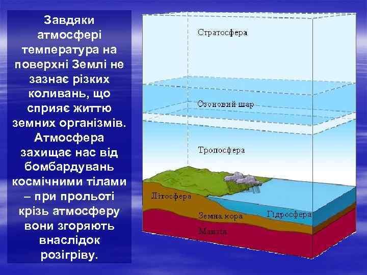 Завдяки атмосфері  температура на поверхні Землі не  зазнає різких  коливань,