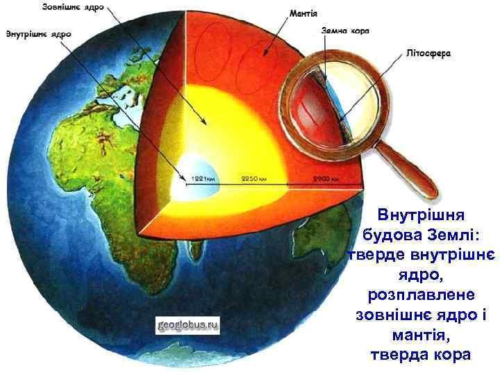 Внутрішня  будова Землі: тверде внутрішнє  ядро,  розплавлене зовнішнє ядро