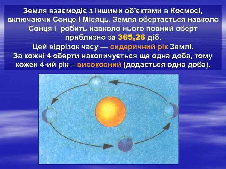 Земля взаємодіє з іншими об'єктами в Космосі, включаючи Сонце І Місяць. Земля