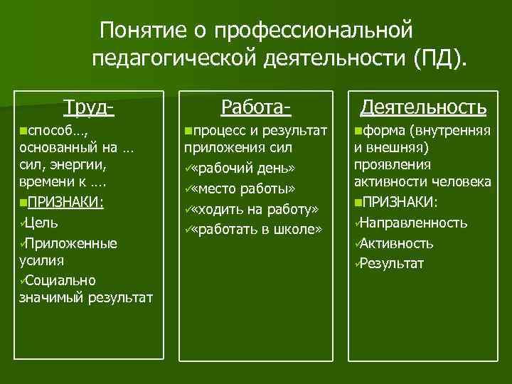 Понятие о профессиональной   педагогической деятельности (ПД).  Труд-